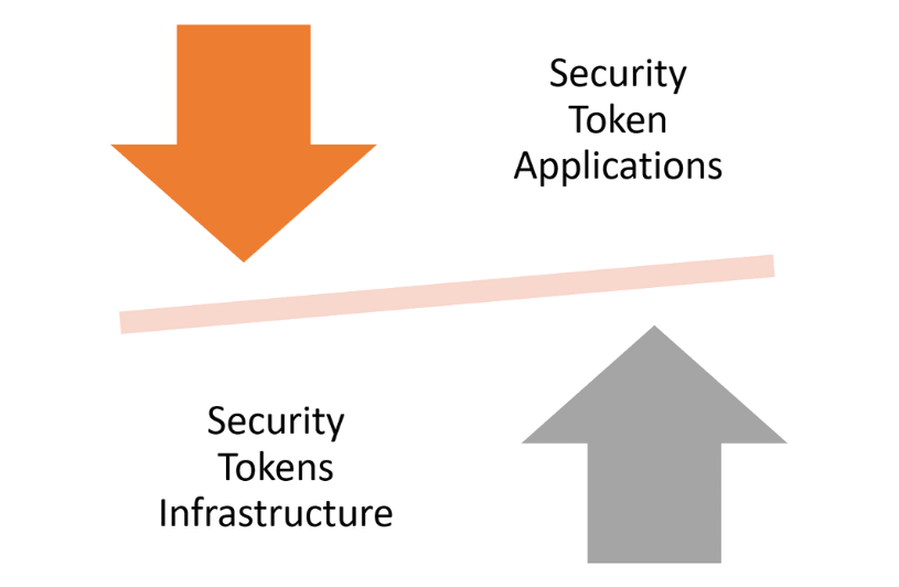 The Security Token Dilemma: Infrastructure Versus Application