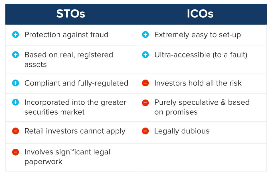 stos vs icos comparison