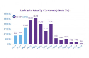 total capital raised by icos monthly