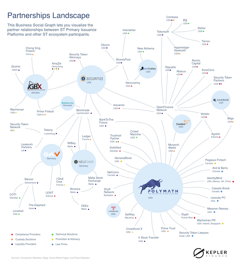 kepler complex web map diagram