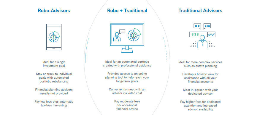 Robo and Traditional Advisors Comparison