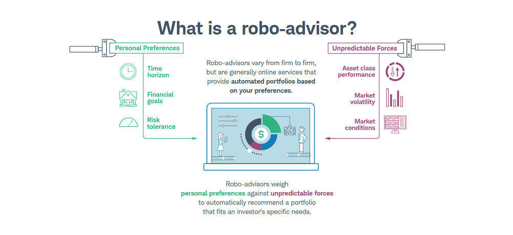Schwab What is a Robo Advisor
