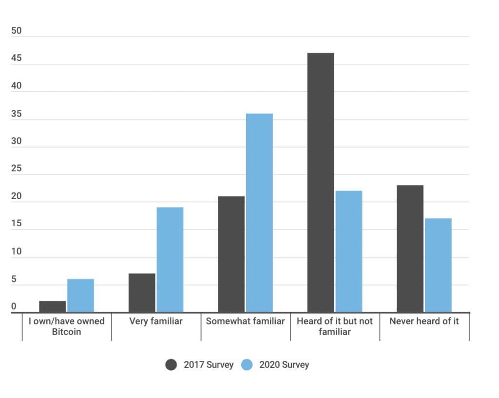 Bitcoin Familiarity Chart