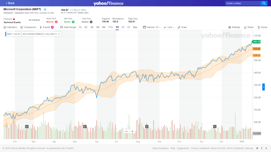 Picture of Bollinger Bands chart on Yahoo finance