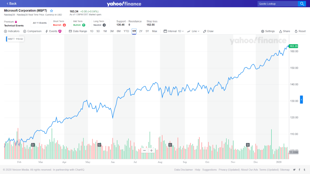 Picture of a stock chart on Yahoo finance