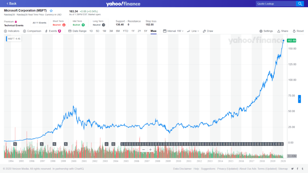 Picture of the performance chart on Yahoo Finance