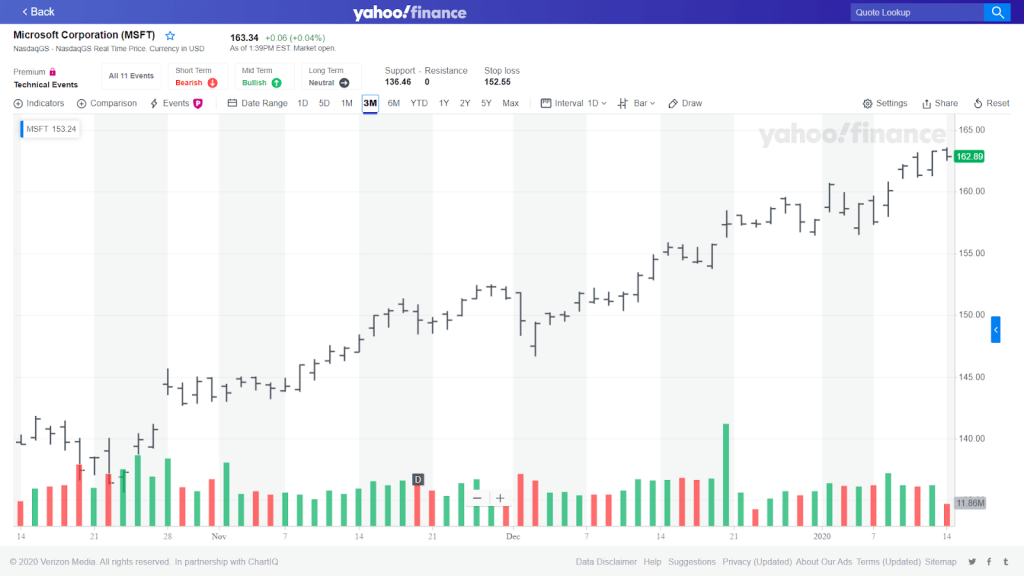 Picture of a bar chart on Yahoo finance