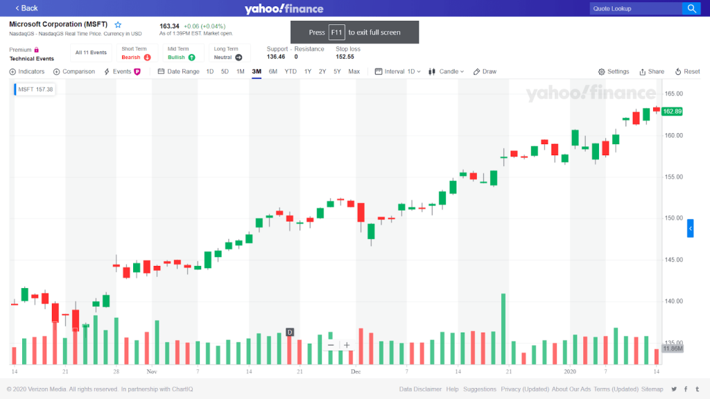 Picture of a candlestick chart on Yahoo finance