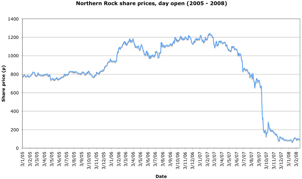 Norther Rock share prices stock chart