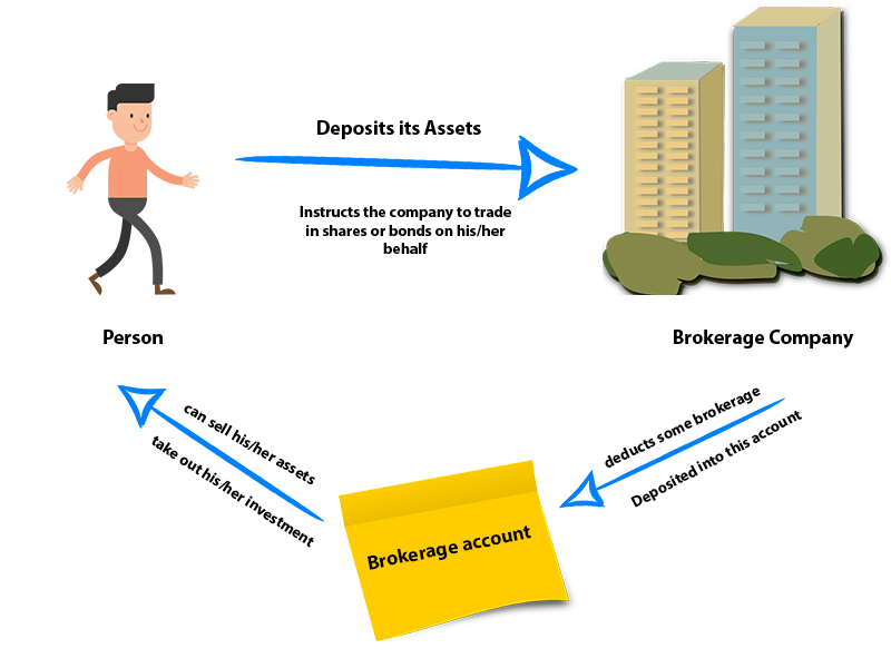 Picture showing the way a person can deposit its assets and trade them via brokerage company