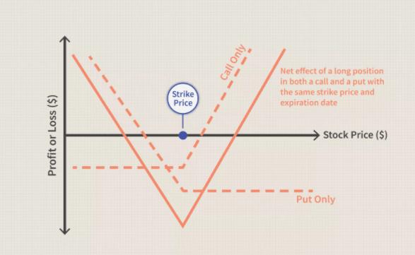 Net Effect of A Long Position