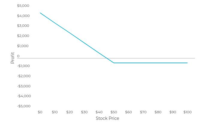 Payoff Profile Graph
