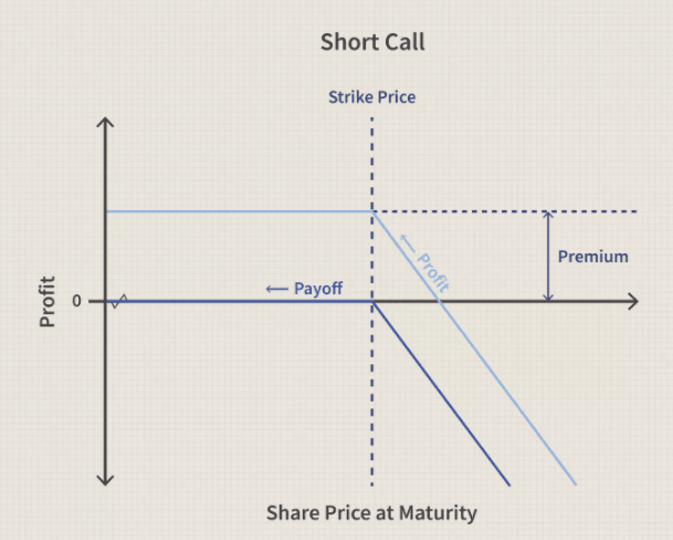 The Short Call