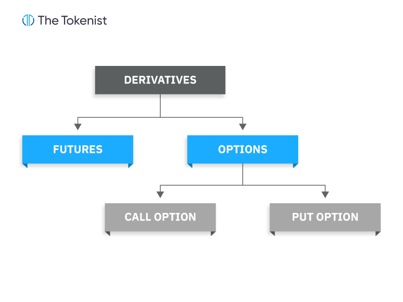 TT flow chart showing financial derivatives tree chart including futures, options and call and put options